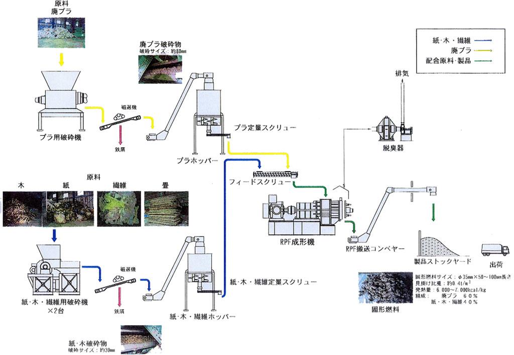 固形燃料化製造設備フローシート