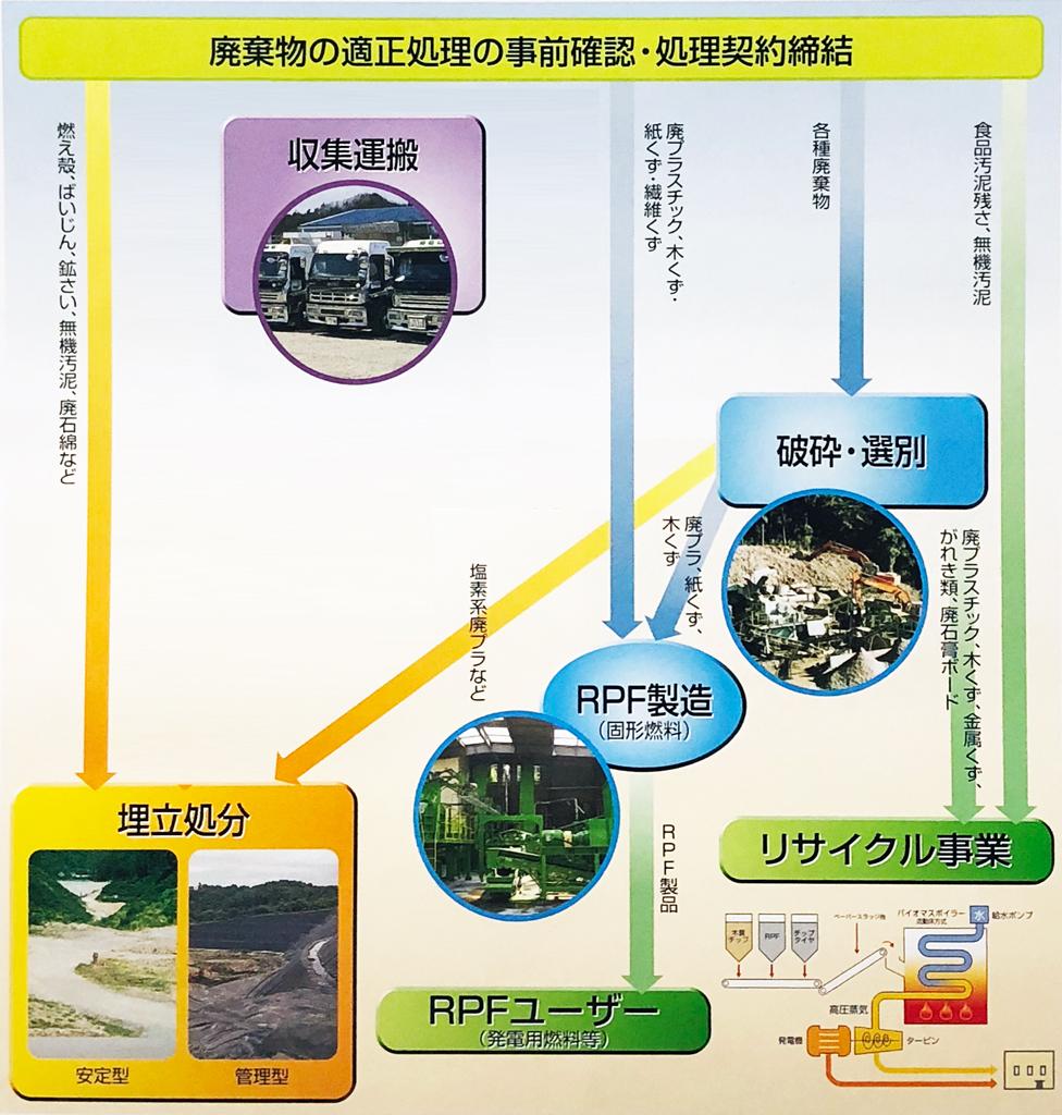 廃棄物処理の流れ